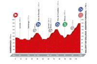 Le profil de la 15ème étape de la Vuelta