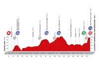 Le profil de la 17ème étape de la Vuelta
