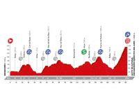 Le profil de la 20ème étape de la Vuelta