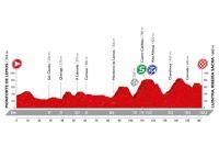 Le profil de la 6ème étape de la Vuelta