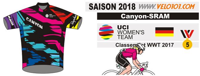 Canyon-SRAM 2018