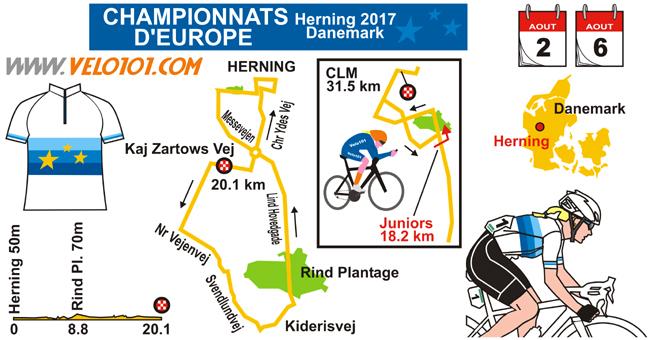 championnats d'Europe 2017 à Herning