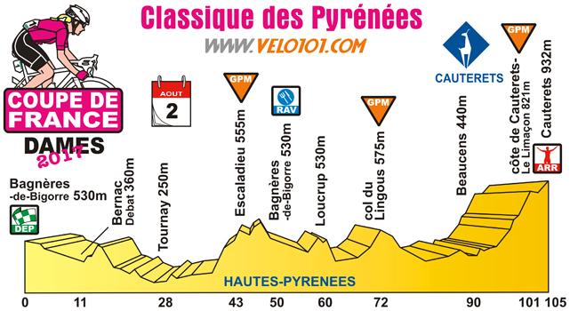 Classique des Pyrénées 2017