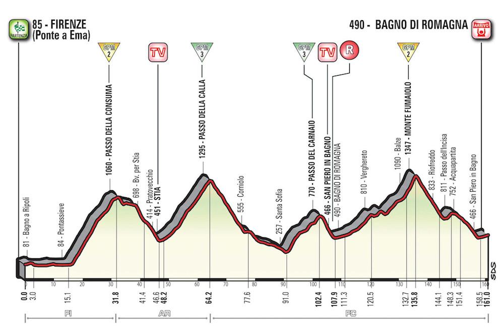 La 11ème étape du Giro 2017