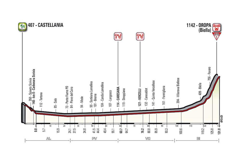La 14ème étape du Giro 2017