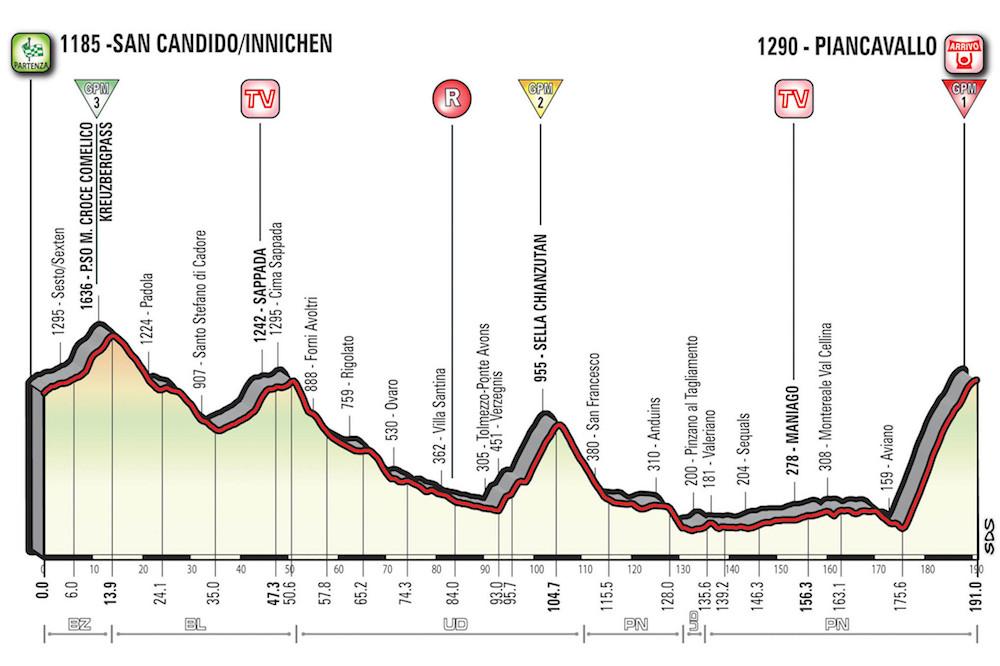 La 19ème étape du Giro 2017