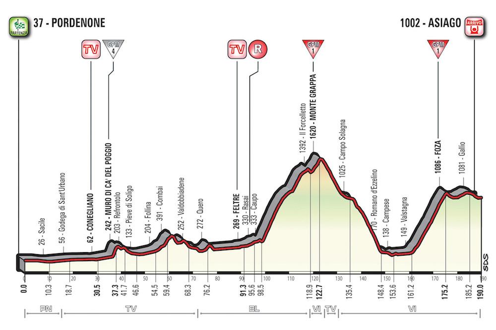 La 20ème étape du Giro 2017