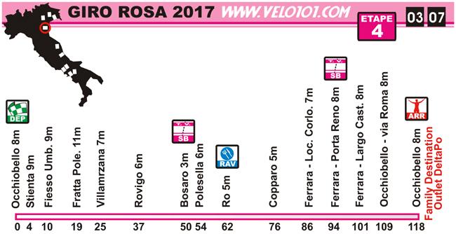 Giro Rosa 2017 - Etape 4