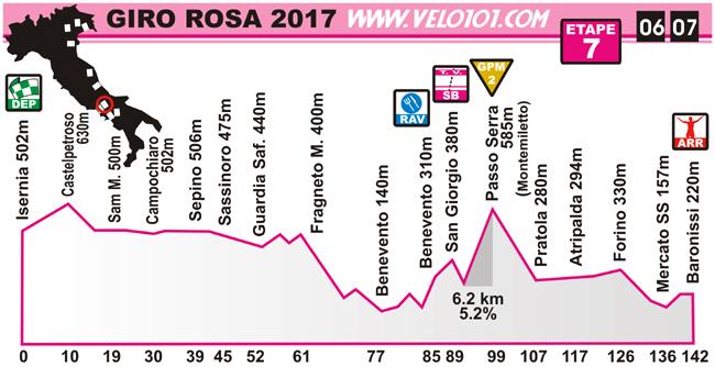 Giro Rosa 2017 - Etape 7