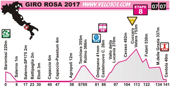 Giro Rosa 2017 - Etape 8