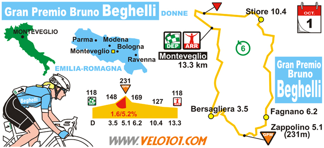 GP Beghelli Donne 2017