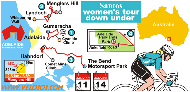Le Santos Women's Tour Down Under 2018