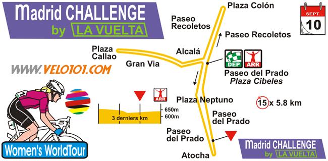 Madrid Challenge by La Vuelta 2017