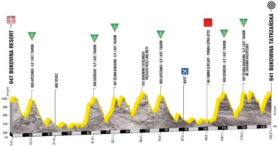 profil etape 7 tour de pologne