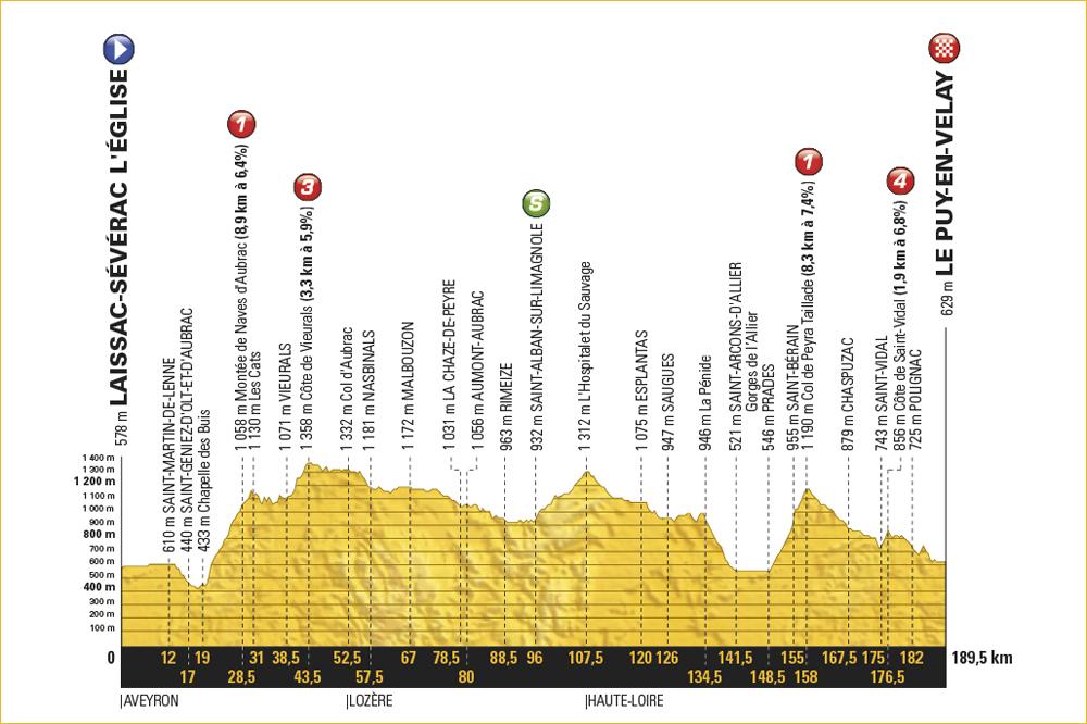 La 15ème étape du Tour de France 2017