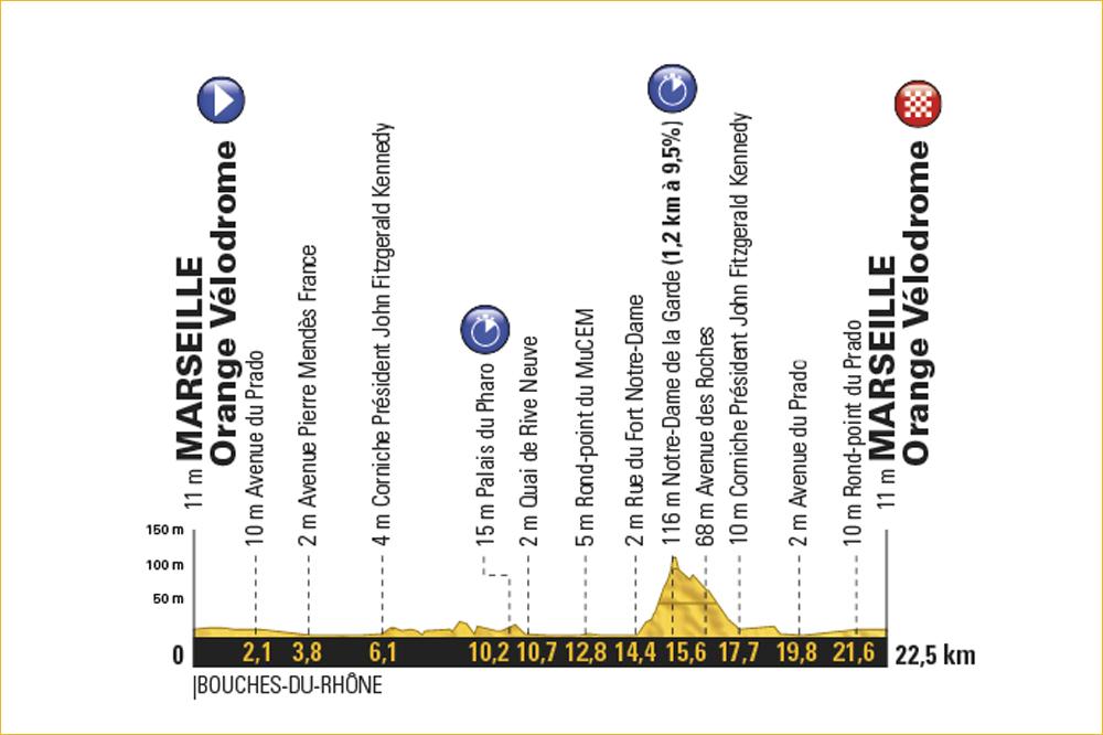 Contre-la-montre à Marseille — Tour de France