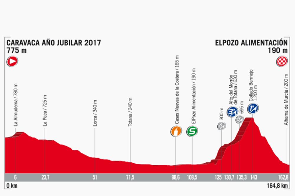 La 10ème étape de la Vuelta