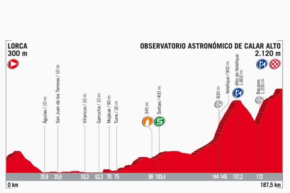 La 11ème étape de la Vuelta