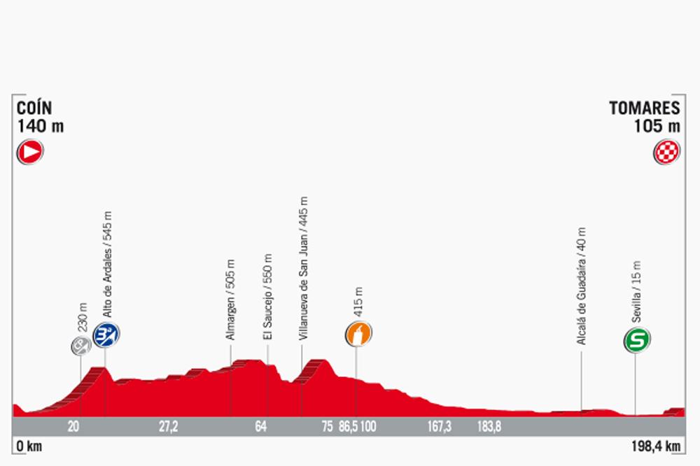 La 13ème étape de la Vuelta