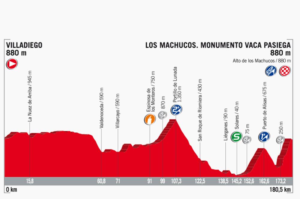 Tour d'Espagne (17e étape). Stefan Denifl triomphe au sommet de Los Machucos
