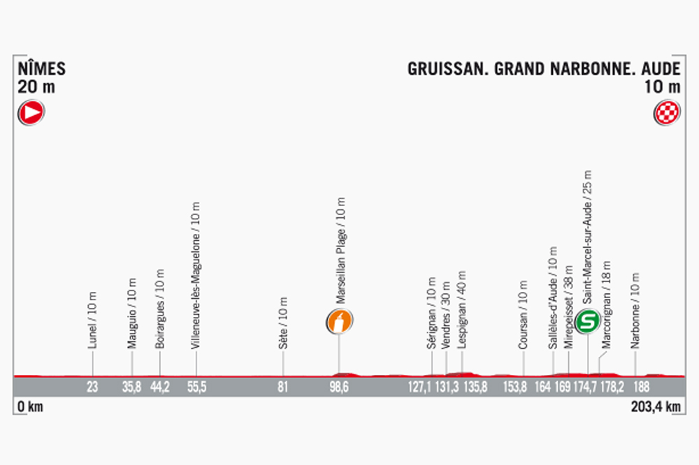 Vuelta : Chris Froome prend la commande