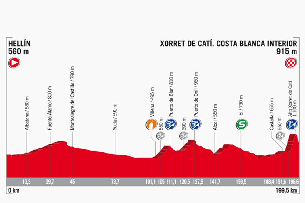 La 8ème étape de la Vuelta