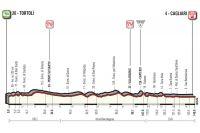 La 3ème étape du Giro 2017