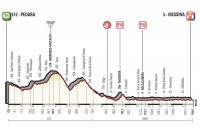 La 5ème étape du Giro 2017