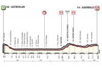 La 7ème étape du Giro 2017