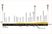 La 11ème étape du Tour de France 2017