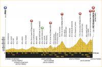 La 12ème étape du Tour de France 2017