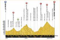 La 17ème étape du Tour de France 2017