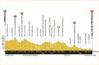 La 19ème étape du Tour de France 2017
