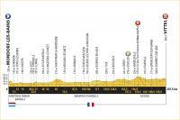 La 4ème étape du Tour de France 2017