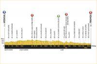 La 6ème étape du Tour de France 2017