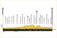 La 7ème étape du Tour de France 2017