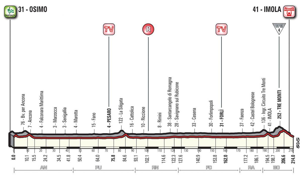 etape 12 Giro