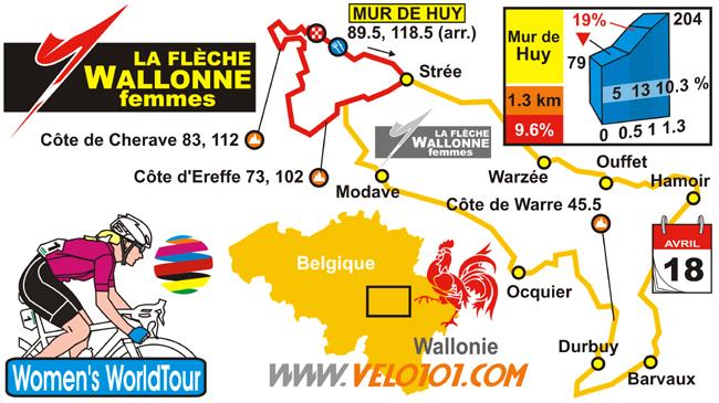 Flèche Wallonne Femmes 2018