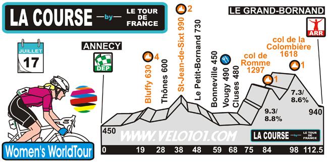 La Course by Le Tour de France 2018