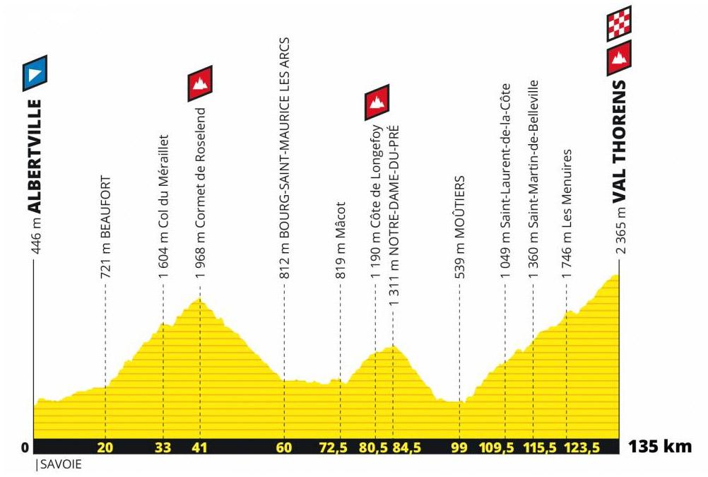 le Profil de l'Etape du Tour 2019