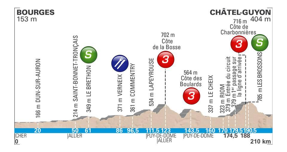 Wout Poels vainqueur de la 4e étape — Paris-Nice