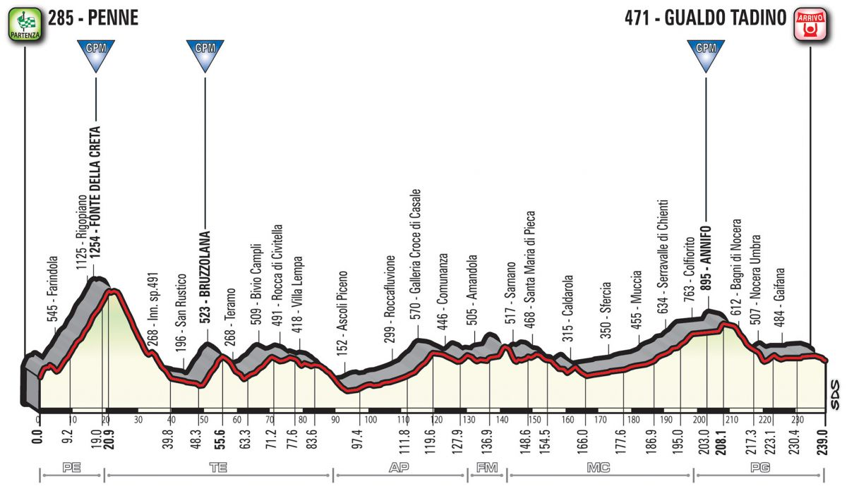 Profil 10ème étape Giro
