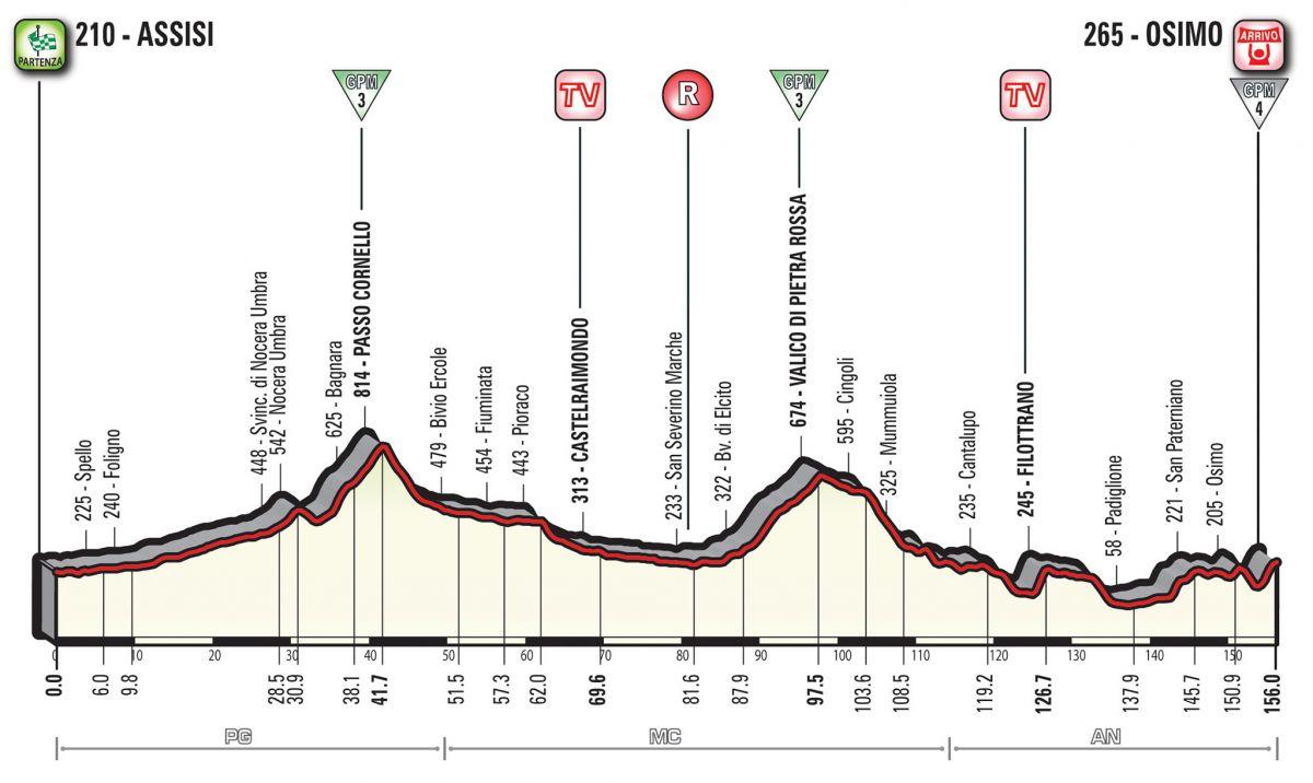 profil 11ème étape Giro