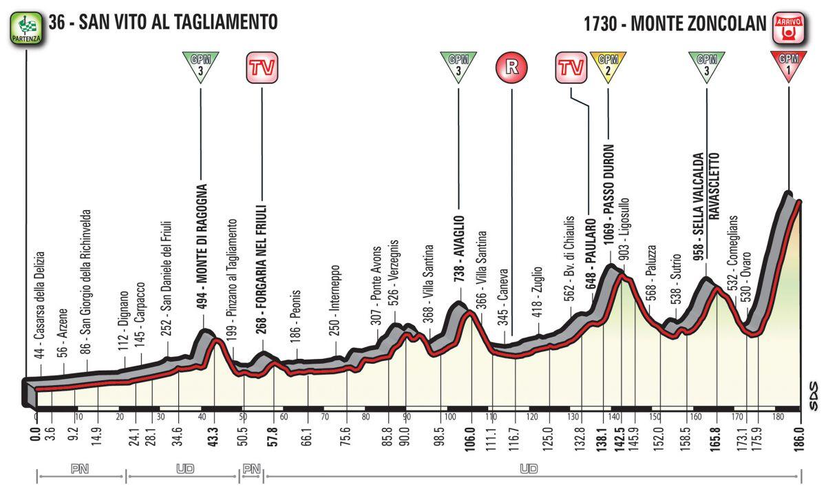 profil 14ème étape Giro