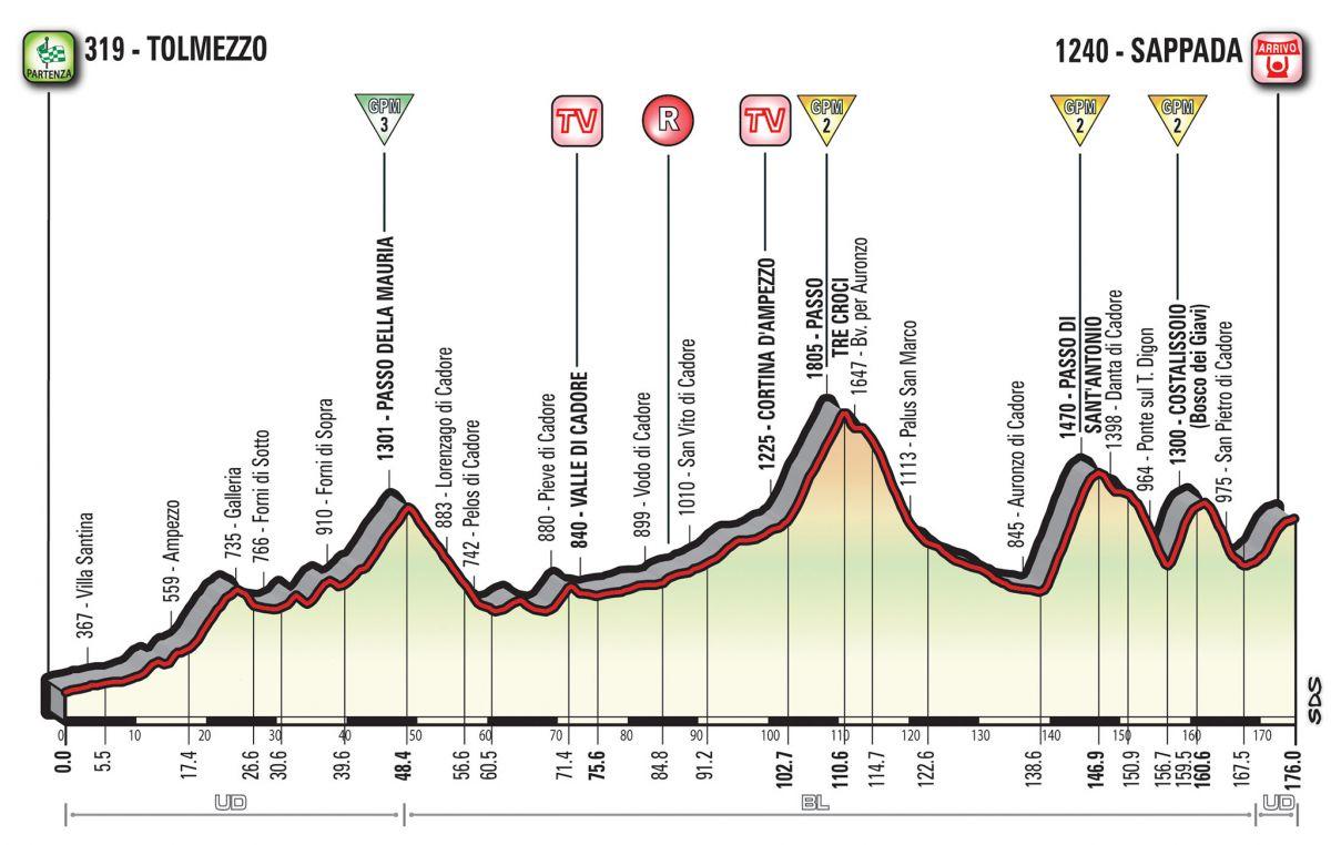 profil 15ème étape Giro