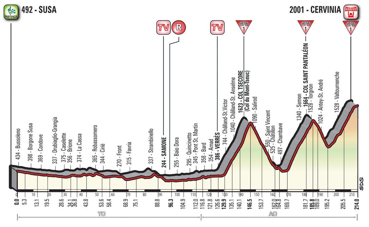 profil 20ème étape Giro