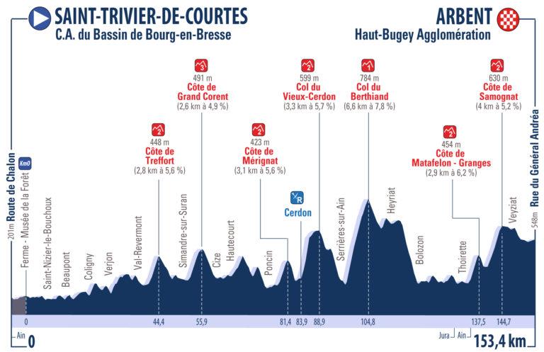 Profil 2ème étape Tour de l'Ain