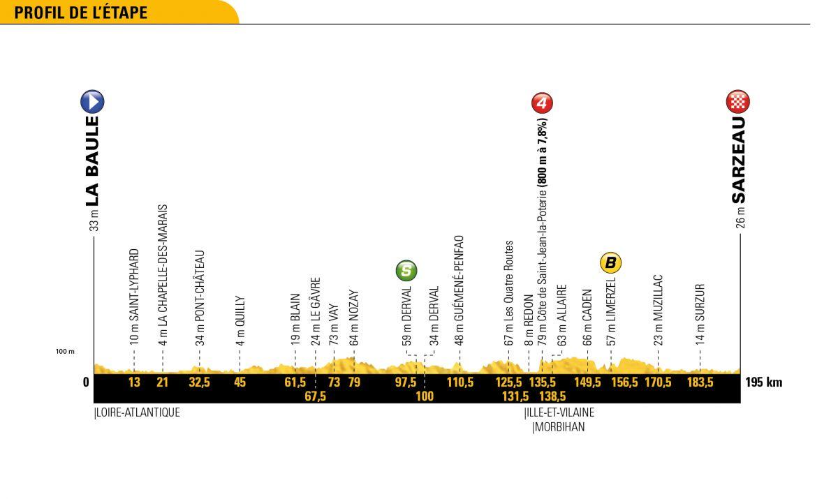 profil 4ème étape tour de France