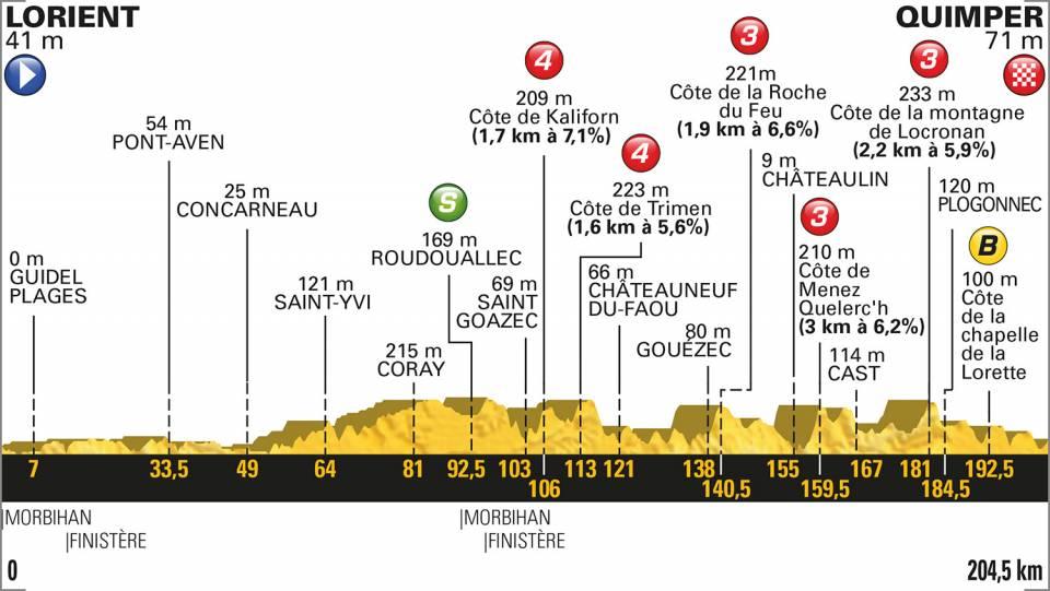 Profil 5e étape TDF 2018