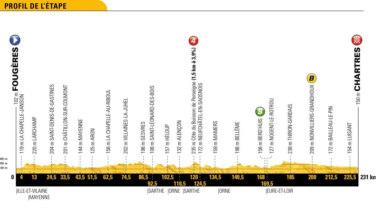profil 7ème étape Tour de France